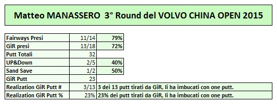 Manassero dati Volvo China Open 2015_3